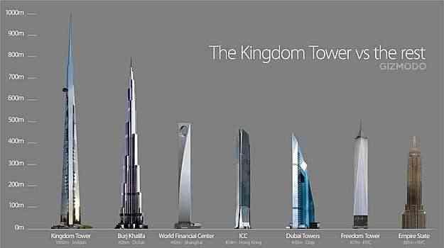 A Kingdom Tower é a única construção a ultrapassar a marca de quase um quilômetro de altura do Burj Khalifa  - Divulgação/Kingdom Tower
